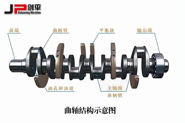 汽车曲轴的结构分析   曲轴的结构说起来并不复杂,由主轴颈,连杆轴